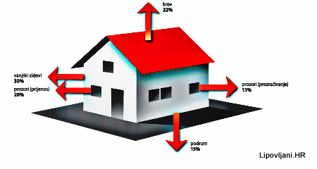 1-kućica-toplinska zaštita